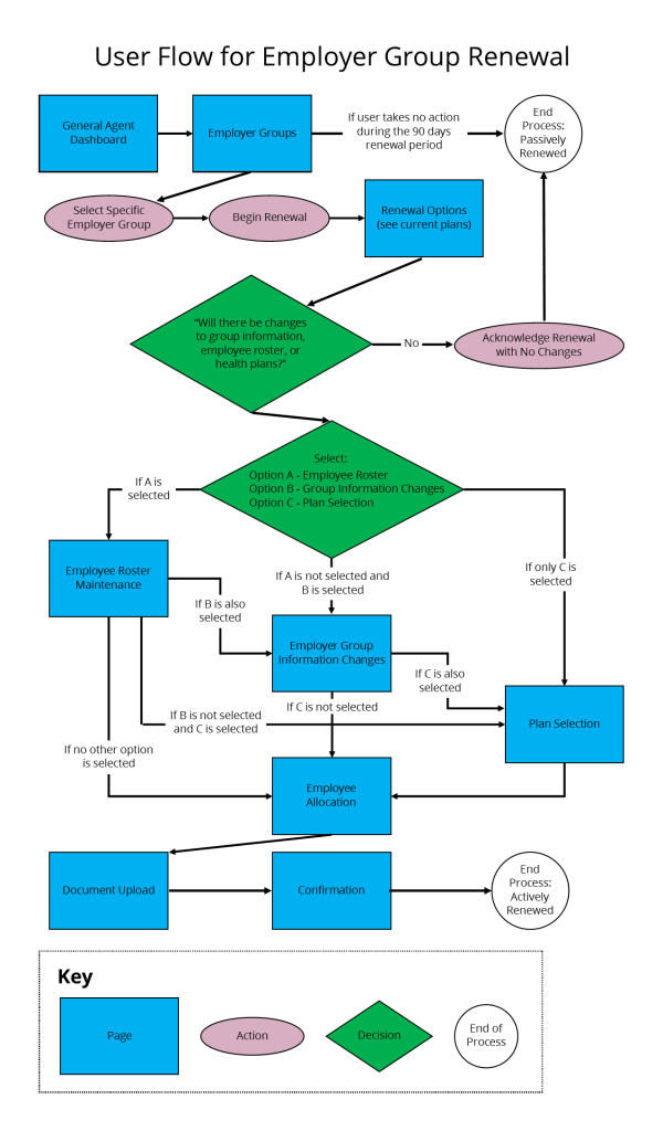 Diagram of Final User Flow for Health Insurance Renewal Website for Small Businesses