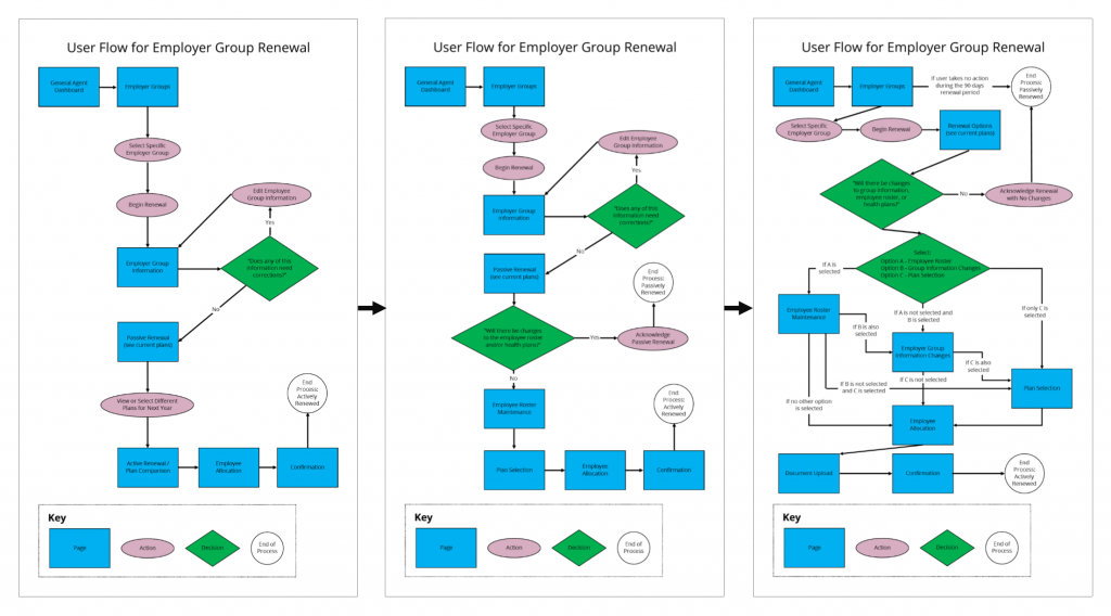 Diagram of User Flow Iterations for Health Insurance Renewal Website for Small Businesses