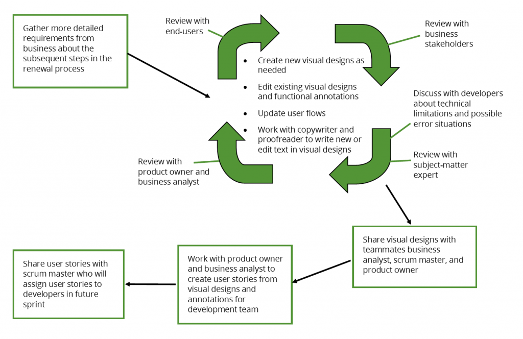 Diagram of Later Sprints for UX Role for Health Insurance Renewal Website for Small Businesses